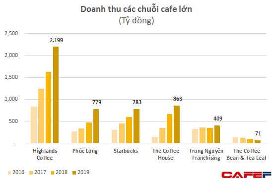 Ông lớn Thái - Café Amazon chính thức gia nhập và tuyên bố sẽ phủ khắp từ năm 2021: Cuộc chiến thị trường chuỗi cà phê Việt thêm khốc liệt hậu đại dịch? - Ảnh 3.