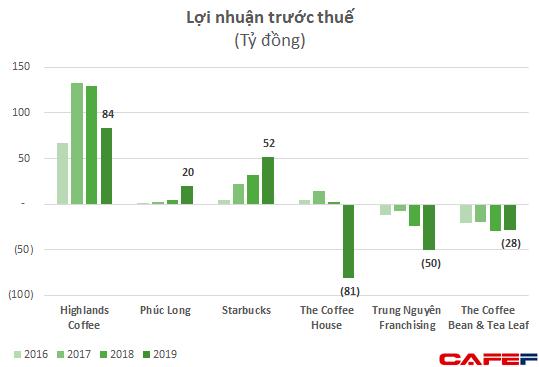 Ông lớn Thái - Café Amazon chính thức gia nhập và tuyên bố sẽ phủ khắp từ năm 2021: Cuộc chiến thị trường chuỗi cà phê Việt thêm khốc liệt hậu đại dịch? - Ảnh 4.