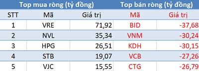 Khối ngoại bán ròng trên HoSE, VN-Index mất hơn 7 điểm trong phiên 8/4 - Ảnh 1.