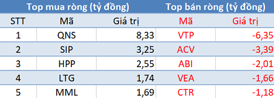 Khối ngoại bán ròng trên HoSE, VN-Index mất hơn 7 điểm trong phiên 8/4 - Ảnh 3.