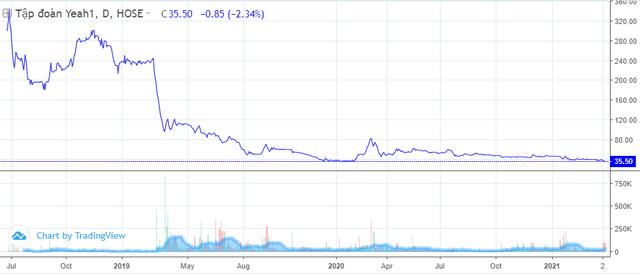 Những cổ phiếu hiếm hoi vẫn ở đáy dù VN-Index liên tục lập đỉnh - Ảnh 2.