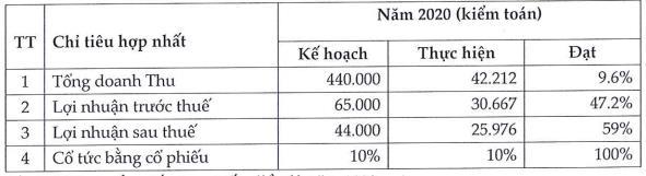 KPF: Đổi tên công ty, năm 2021 đặt mục tiêu lãi 49 tỷ đồng, cao gấp đôi 2020 - Ảnh 1.