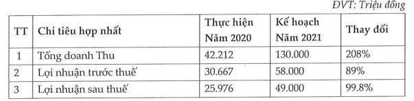 KPF: Đổi tên công ty, năm 2021 đặt mục tiêu lãi 49 tỷ đồng, cao gấp đôi 2020 - Ảnh 2.