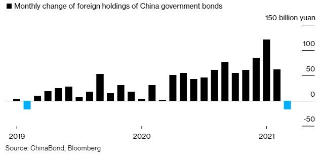 Khối ngoại lần đầu tiên bán trái phiếu chính phủ Trung Quốc sau hai năm mua ròng - Ảnh 1.