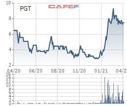 Cổ phiếu PGT và cổ phiếu MPT đứng trước nguy cơ bị hủy bỏ niêm yết - Ảnh 1.