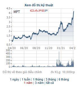 Cổ phiếu PGT và cổ phiếu MPT đứng trước nguy cơ bị hủy bỏ niêm yết - Ảnh 2.