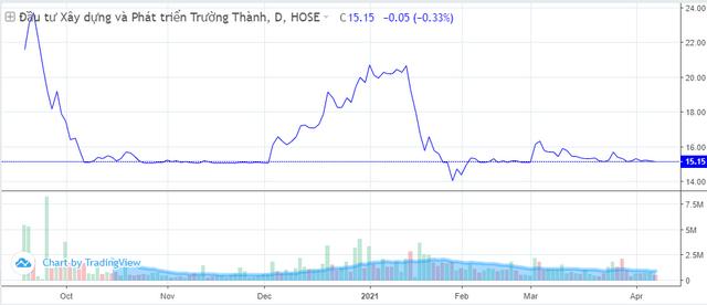 Những cổ phiếu hiếm hoi vẫn ở đáy dù VN-Index liên tục lập đỉnh - Ảnh 3.