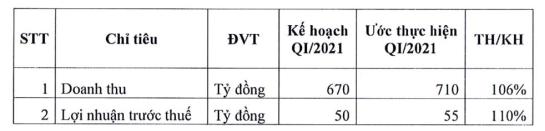 Bột giặt LIX ước lãi trước thuế 55 tỷ đồng ngay trong quý 1/2021 - Ảnh 1.