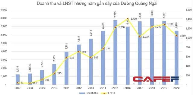 Đường Quảng Ngãi (QNS) chốt danh sách cổ đông nhận cổ tức bằng tiền tỷ lệ 15% - Ảnh 1.