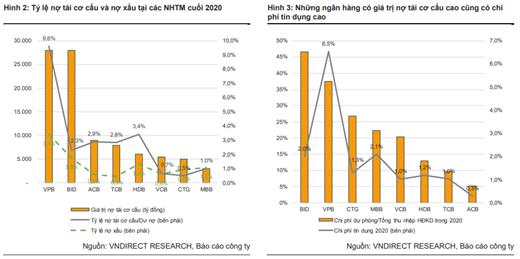 VNDIRECT: Thông tư 03 sẽ giảm áp lực trích lập dự phòng của các NHTM - Ảnh 1.
