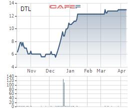 Cổ phiếu DTL ra khỏi diện bị kiểm soát - Ảnh 1.