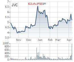 Một cá nhân bán 16,3 triệu cổ phiếu và không còn là cổ đông lớn của JVC - Ảnh 1.