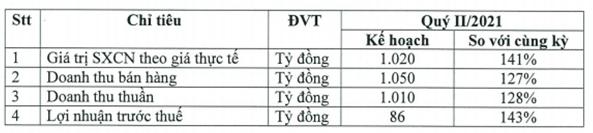 Cao su Đà Nẵng đặt kế hoạch lãi quý 2 tăng trưởng hơn 40% so với cùng kỳ 2020 - Ảnh 1.