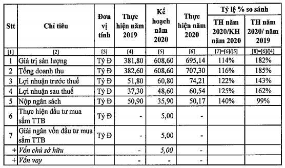 PV Coating (PVB): Bất ngờ đặt mục tiêu lỗ 12 tỷ đồng trong năm 2021 - Ảnh 1.