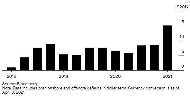 Vỡ nợ trái phiếu doanh nghiệp Trung Quốc cao kỷ lục, chủ yếu do bất động sản - Ảnh 1.
