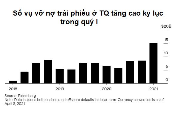 Trung Quốc: Số công ty bất động sản vỡ nợ trái phiếu cao kỷ lục - Ảnh 1.