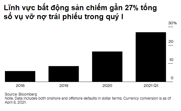 Trung Quốc: Số công ty bất động sản vỡ nợ trái phiếu cao kỷ lục - Ảnh 2.