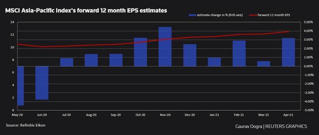 Reuters: Tăng trưởng lợi nhuận của doanh nghiệp châu Á ước tính đạt cao nhất trong 5 tháng - Ảnh 1.