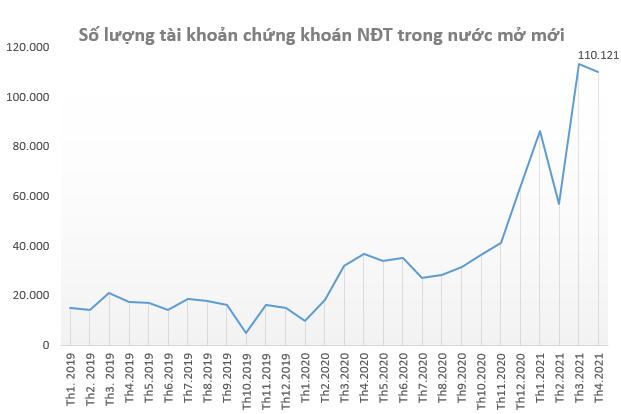 Nhà đầu tư trong nước tiếp tục mở mới hơn 110.000 tài khoản chứng khoán trong tháng 4 - Ảnh 1.