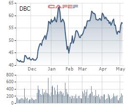 Dabaco (DBC) sắp phát hành 10,5 triệu cổ phần trả cổ tức 2020, tỷ lệ 10% - Ảnh 1.