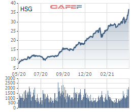 Cổ phiếu thép tiếp tục tăng tốc: HPG, HSG lên vùng giá mới, NKG thậm chí kịch trần - Ảnh 2.