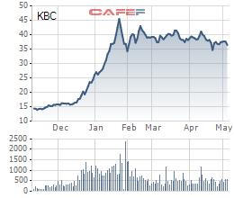 Kinh Bắc (KBC): Nhóm Dragon Capital tiếp tục bán ra hơn 2,5 triệu cổ phần, hạ tỷ trọng xuống mức 7,57% - Ảnh 2.