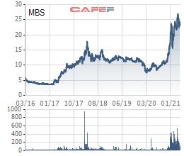 MBS chuẩn bị tăng vốn thêm hơn 1.000 tỷ, bổ sung nguồn lực cho hoạt động margin - Ảnh 1.