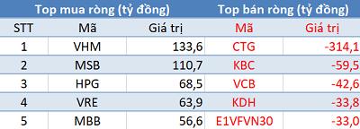 Khối ngoại trở lại mua ròng, VN-Index áp sát mốc 1.260 điểm trong phiên đầu tuần - Ảnh 1.