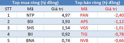 Khối ngoại trở lại mua ròng, VN-Index áp sát mốc 1.260 điểm trong phiên đầu tuần - Ảnh 2.