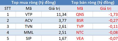 Khối ngoại trở lại mua ròng, VN-Index áp sát mốc 1.260 điểm trong phiên đầu tuần - Ảnh 3.