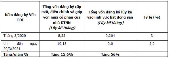 Số liệu thống kê về vốn đầu tư nước ngoài.