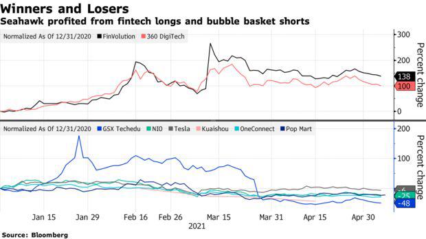 Điều hành bởi nhà đầu tư 30 tuổi, một quỹ phòng hộ Trung Quốc ghi nhận tỷ suất sinh lời 120% trong quý I nhờ sự sụp đổ của Archegos - Ảnh 1.