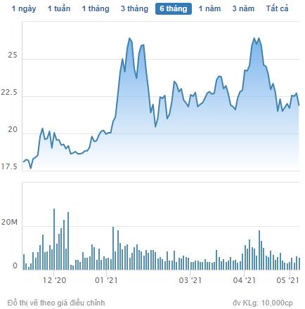 Tài chính Hoàng Huy (TCH) đăng ký bán gần 10 triệu cổ phiếu quỹ - Ảnh 1.