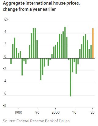 Wall Street Journal: Cơn sốt bất động sản toàn cầu là bóng ma đối với sự hồi phục của nền kinh tế  - Ảnh 1.