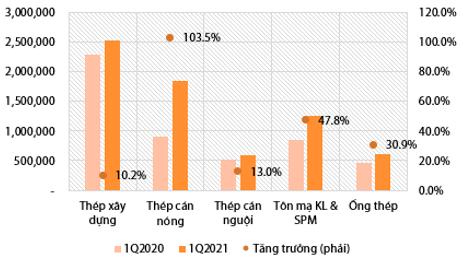 Cổ phiếu thép tiếp tục tăng tốc: HPG, HSG lên vùng giá mới, NKG thậm chí kịch trần - Ảnh 4.
