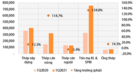 Cổ phiếu thép tiếp tục tăng tốc: HPG, HSG lên vùng giá mới, NKG thậm chí kịch trần - Ảnh 5.