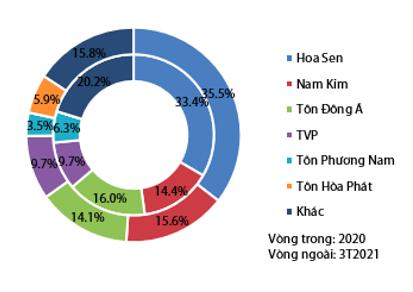 VDSC: Ngành thép vẫn tăng trưởng sang quý 2/2021 khi đơn hàng đã 'full' đến giữa tháng 8, HPG và Formosa tăng mạnh thị phần thép xây dựng - Ảnh 4.