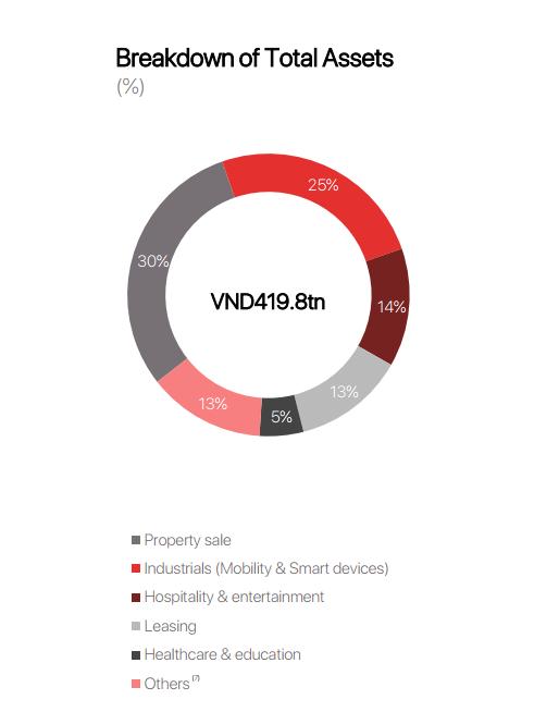 Sự dứt khoát xuyên suốt của tỷ phú Vượng: Từ đóng cửa Tập đoàn Tài chính Vincom, bán VinMart đến dừng điện thoại VinSmart - Ảnh 4.