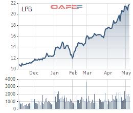 Hai cổ phiếu ngân hàng LPB và VIB đủ điều kiện được cấp margin - Ảnh 2.