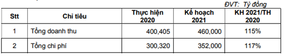 ĐHCĐ Gỗ Đức Thành (GDT): Bất ngờ với phương án ESOP, phát hành 5% cổ phiếu ưu đãi cho đối tác công ty - Ảnh 1.