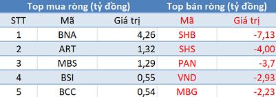 Khối ngoại bán ròng gần 290 tỷ đồng, VN-Index đảo chiều giảm điểm trong phiên 11/6 - Ảnh 2.