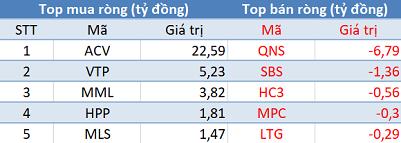 Khối ngoại bán ròng gần 290 tỷ đồng, VN-Index đảo chiều giảm điểm trong phiên 11/6 - Ảnh 3.