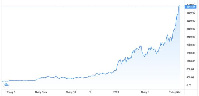 Nhà đầu tư lãi bao nhiêu nếu rót 1.000 USD mua tiền ảo Ethereum vào đầu năm nay? - Ảnh 1.