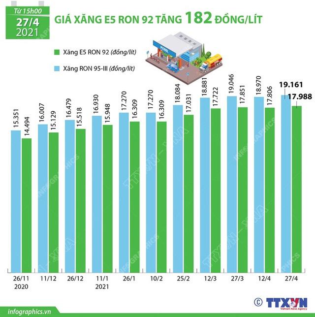 Giá xăng có thể lại tăng vào ngày mai (12/5) - Ảnh 1.