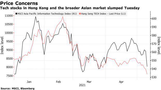 Sau TTCK Mỹ, cơn sóng bán tháo cổ phiếu công nghệ lan rộng trên toàn cầu  - Ảnh 1.