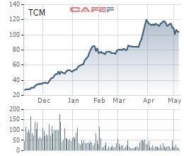 Cổ phiếu dùy trì mức giá 3 chữ số, Dệt may Thành Công (TCM) sắp phát hành hơn 9 triệu cổ phiếu thưởng - Ảnh 2.