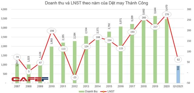 Cổ phiếu dùy trì mức giá 3 chữ số, Dệt may Thành Công (TCM) sắp phát hành hơn 9 triệu cổ phiếu thưởng - Ảnh 1.