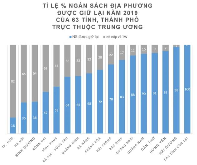TP. HCM xin nâng tỷ lệ ngân sách được giữ lại lên 23% - Ảnh 1.