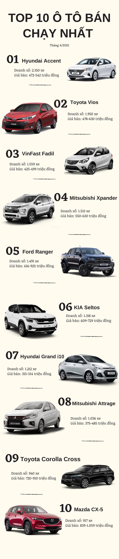 Top 10 ô tô bán chạy tháng 4/2021: Hyundai Accent bứt phá ngoạn mục - Ảnh 1.