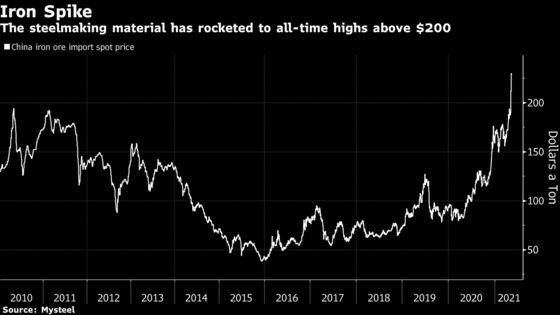 Giá quặng sắt tăng điên cuồng lên mức kỷ lục, trader hàng hoá kỳ cựu dự đoán xu hướng này sẽ còn kéo dài lâu hơn nữa  - Ảnh 1.